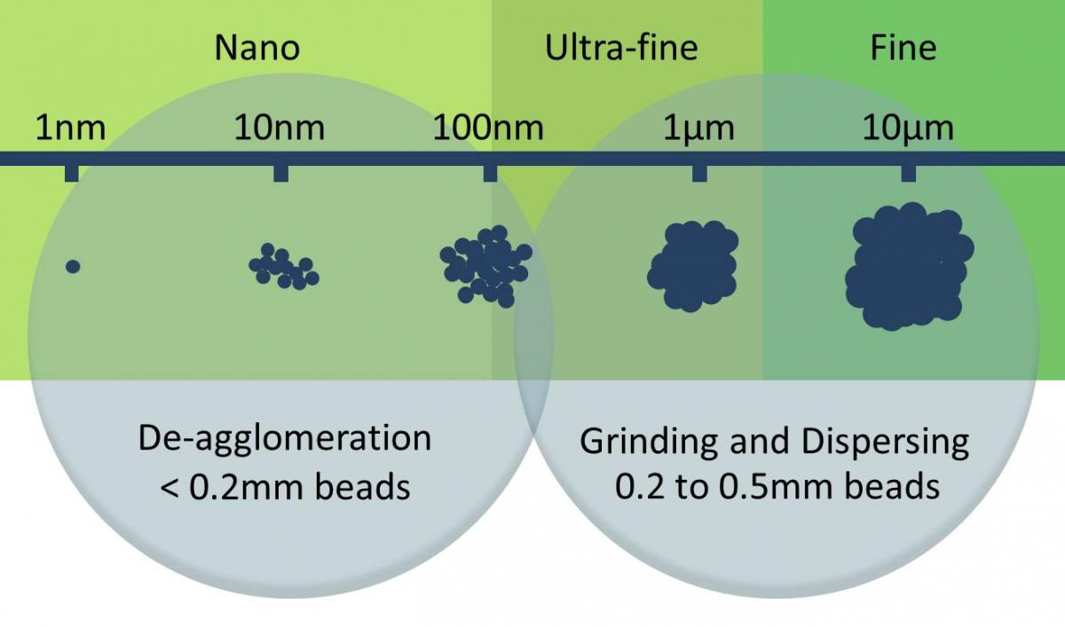 Precision beads are required for nano milling