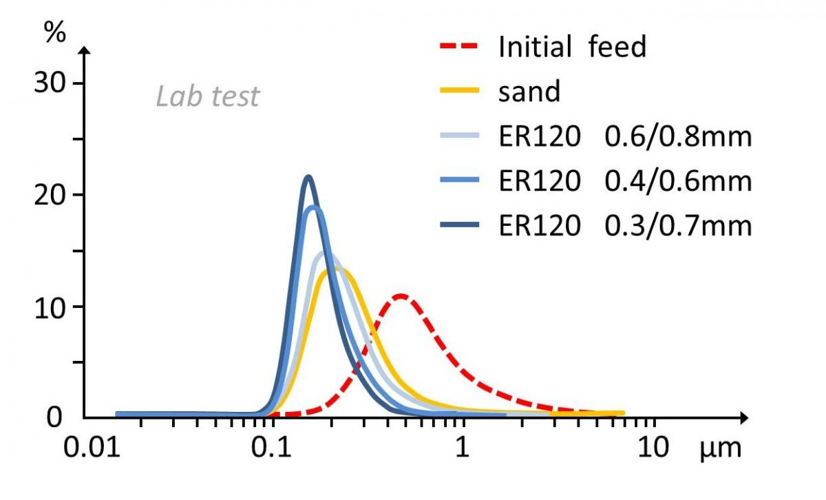 TiO2 – particle size development with bead size selection