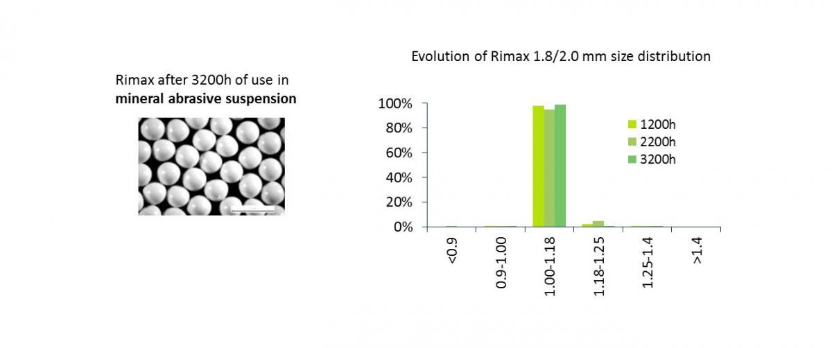Rimax maintains shape and particle size during milling